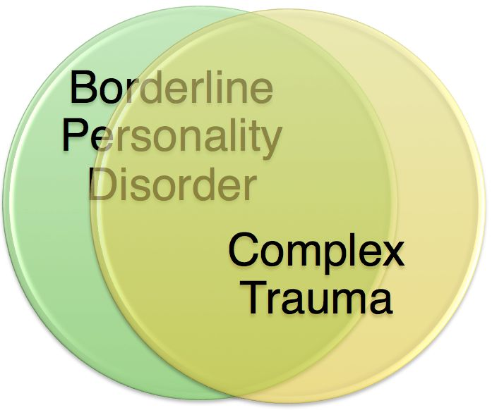 How are Complex Trauma and Borderline Personality Disorder Related?