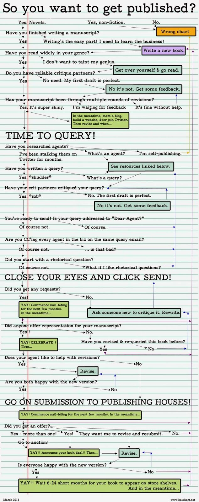 How To Get Published: A Flowchart