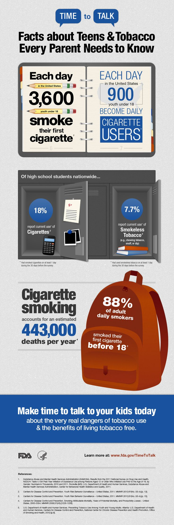 Each day in the U.S. 3,600 youth under 18 smoke their first cigarette and 900 youth under 18 become daily cigarette users. Of U.S. high school students, 18% report current use of cigarettes and 7.7% report current use of smokeless tobacco. Cigarette smoking accounts for an estimated 443,000 deaths per year. More than 88% of established adult smokers begin before 18. Talk to your kids today about the dangers of tobacco use and the benefits of living tobacco free. www.fda.gov/TimeToTalk
