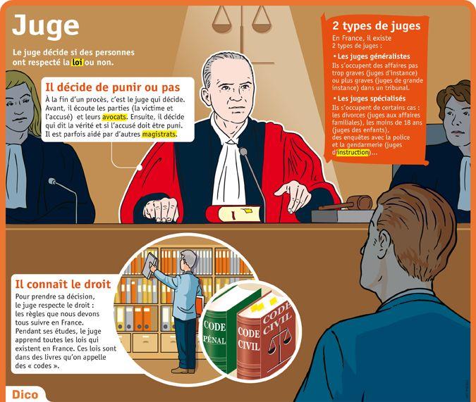 Fiche exposés : Juge