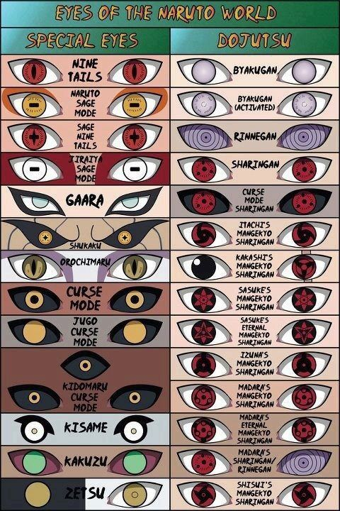This is the first Naruto eye chart I've ever seen without the shitty ones made…