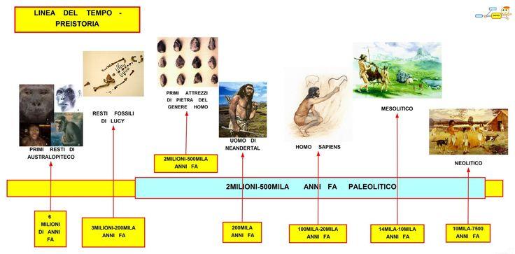 Mappa Concettuale: Linea del tempo - Preistoria #storia #scuola