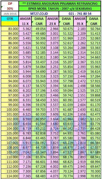 67# Buana Finance 2-2, Tabel Pinjaman 50-70Jt, Lease-Back BPKB Mobil 2007-Up