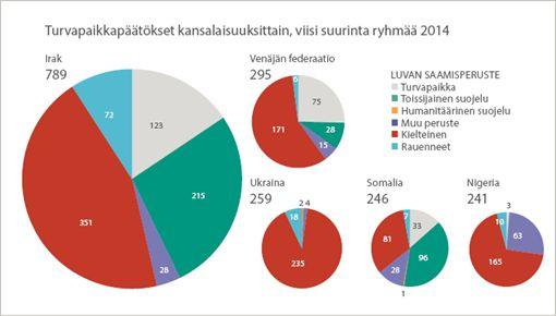 Turvapaikkapäätökset kansalaisuuksittain, viisi suurinta ryhmää 2014