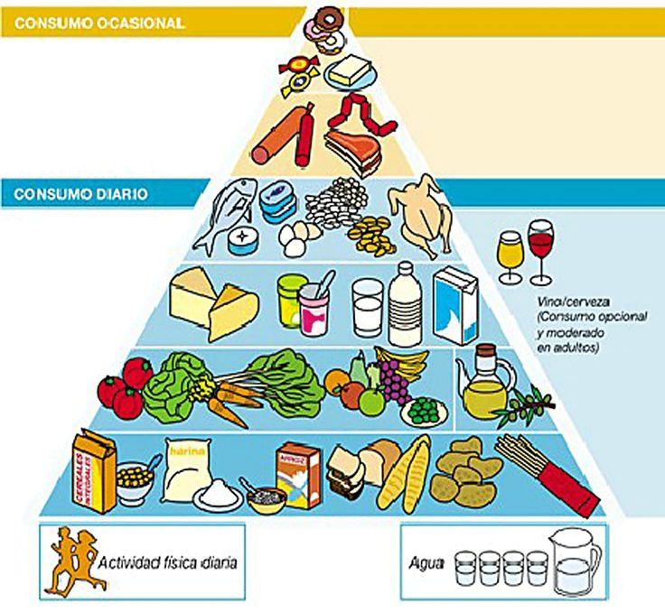 Piramide saludable de alimentos