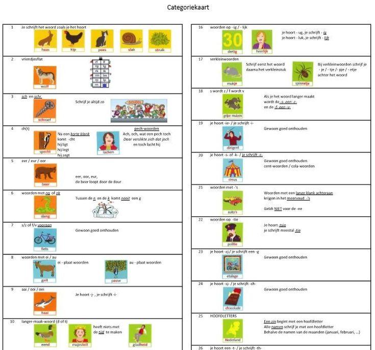 Alle spellingregels op 2xA4 / TAAL / SPELLEN | Meesterharrie.nl