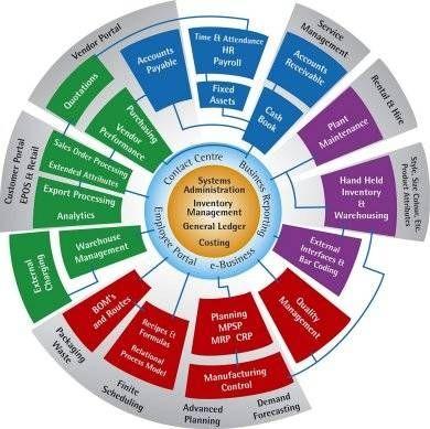 COMO FUNCTIONAL ERP BASED SAP WEBTRACKKER TECHNOLOGY PVT. LTD. 8802820025 C - 67 Sector - 63 Noida 17000