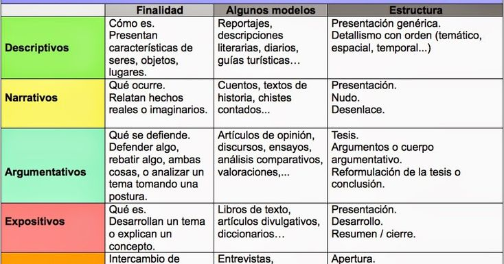 EJERCICIOS INTERACTIVOS PARA IDENTIFICAR LOS DISTINTOS TIPOS: PINCHA AQUÍ PARA REALIZAR LOS EJERCICIOS