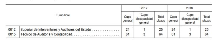 oferta-empleo-publico-2017-tecnico-auditoria-y-contabilidad.pdf.png (1074×207)