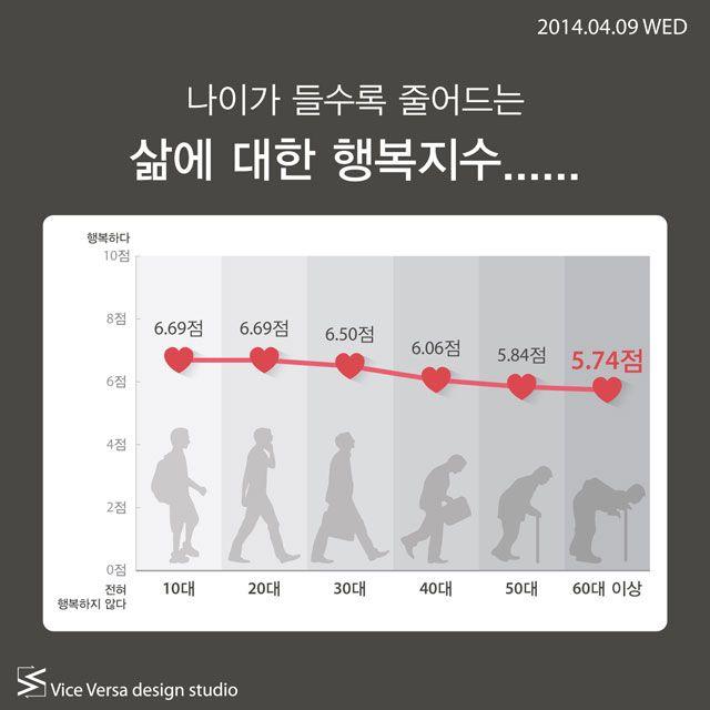 2014.04.09 WED_ 나이가 들수록 줄어드는 삶에 대한 행복지수…… | Icon news