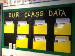 Data Wall Starting Point...I would have liked to see the data without pulling the sheets. -Elikwu