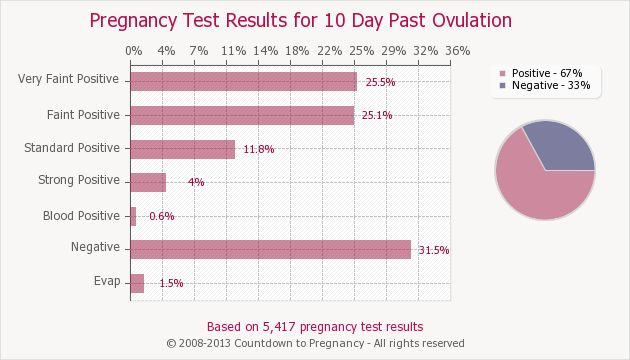 Pregnancy Test Results study and calculator tells you what women got when they tested at each day post ovulation (retrival date). Helpful!