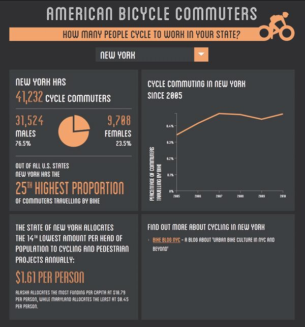 An Interactive Graphic Showing The State Cycling Commuter Statistics for all 50 US States, With State Resources.