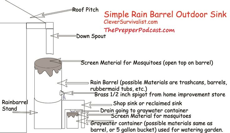 collecting rainwater illegal or legal and conserving graywater