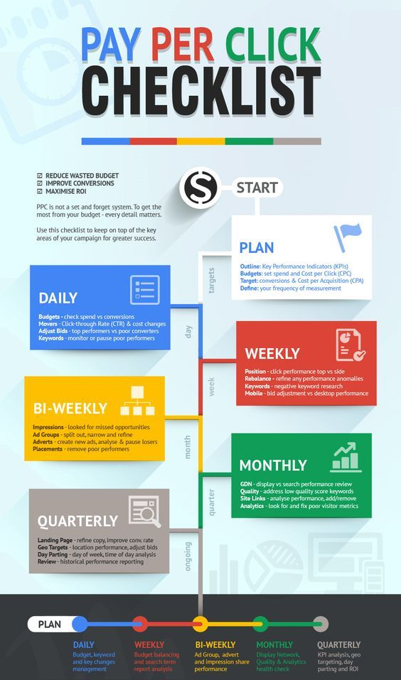 pay per click checklist | Digital Marketing in 2019