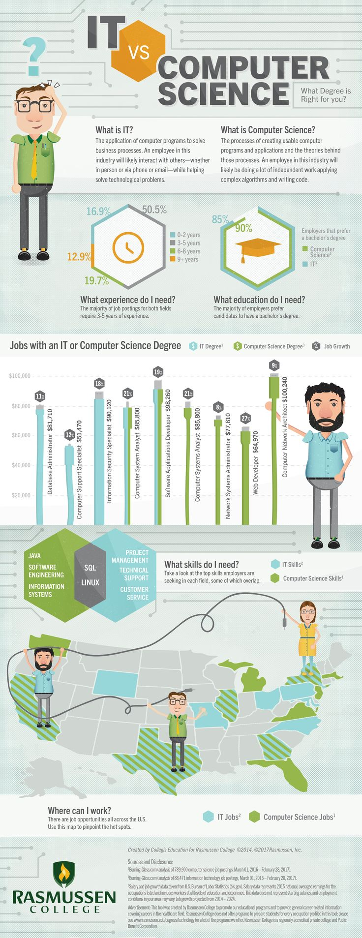 IT vs Computer Science Infographic
