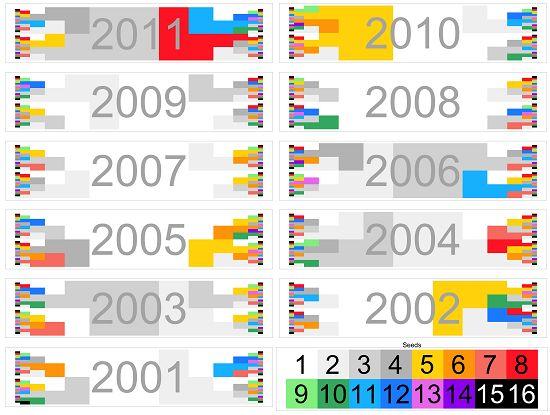 NCAA March Madness Visualization:  Introducing Cinderella Plots