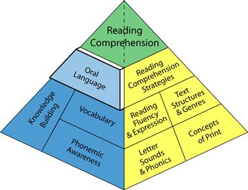 Oral Language And Reading 17