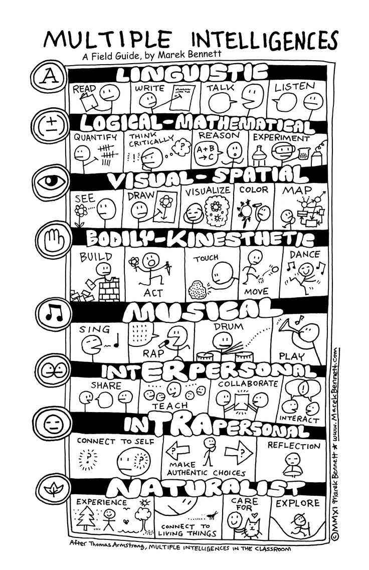 A helpful representation of the multiple intelligences for all us visual-spatial learners. Seriously, this helps me as the Multiple Intelligences are always presented in WORDS and words can be hard to comprehend for everyone but the Linguistic learner...