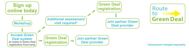 Route to Green Deal Accreditation http://www.routetogreendeal.co.uk/
