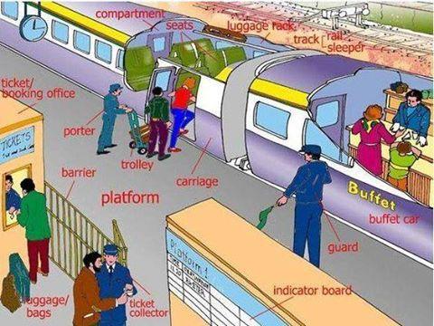 Train vocabulary