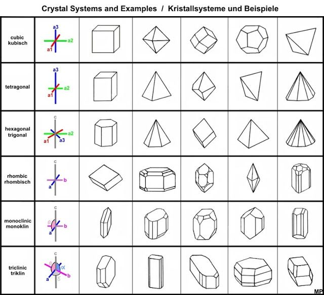 http://www.geologyin.com/2014/11/crystal-structure-and-crystal-system.html