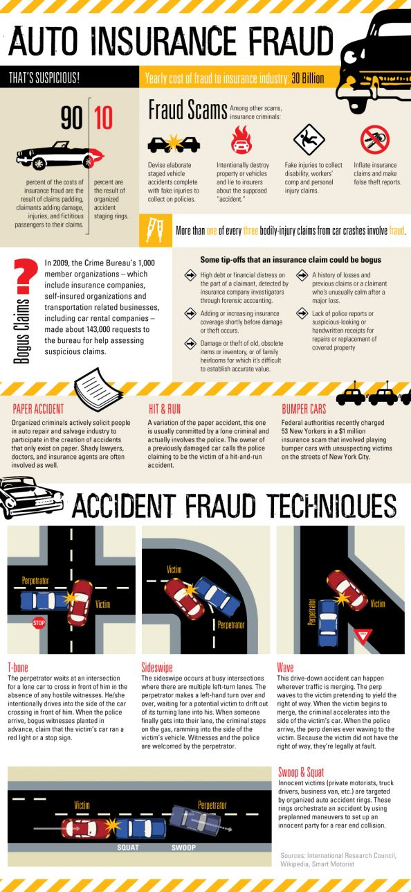 Auto Insurance Fraud | Infographic