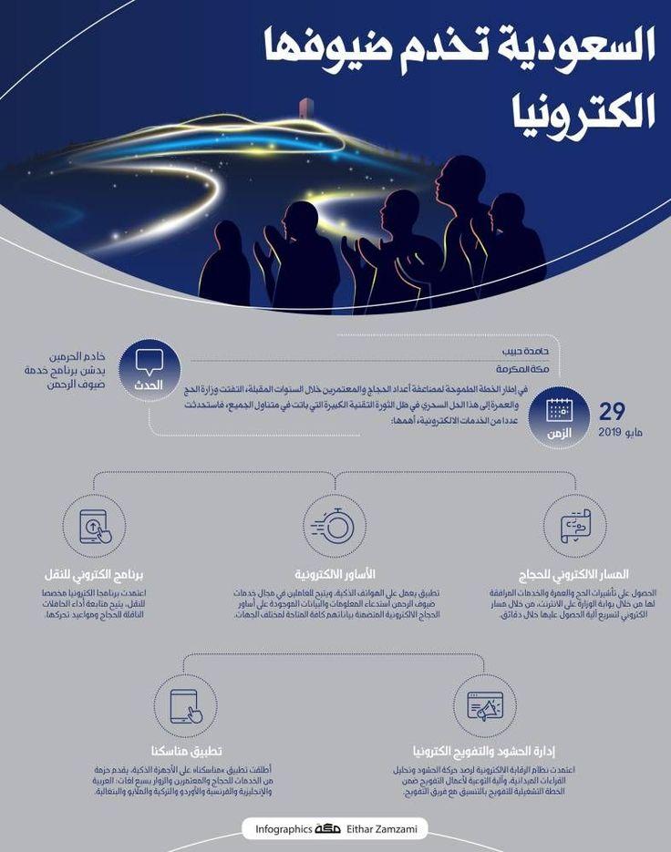السعودية تخدم ضيوفها الكترونيا Movie Posters Infographic Movies