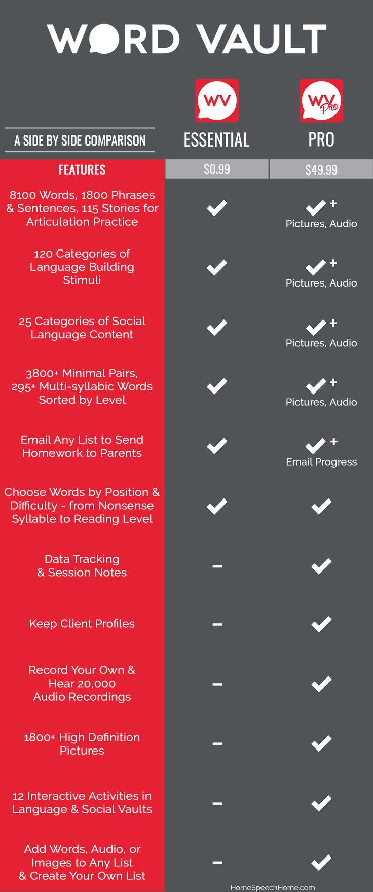 Word Vault App Preview | HomeSpeechHome