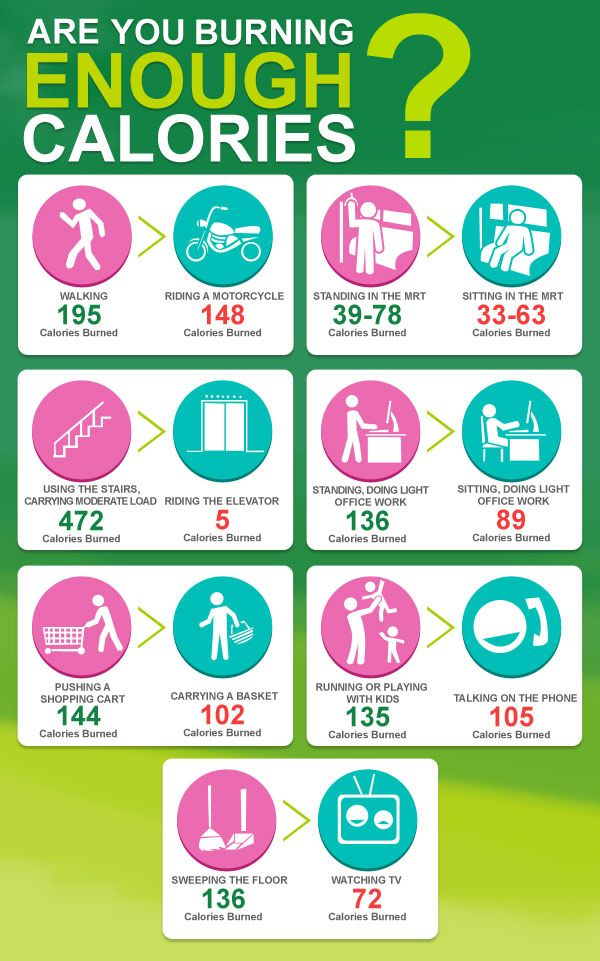 comparison of some of the regular activities we do with the corresponding amount of calories burned per hour.