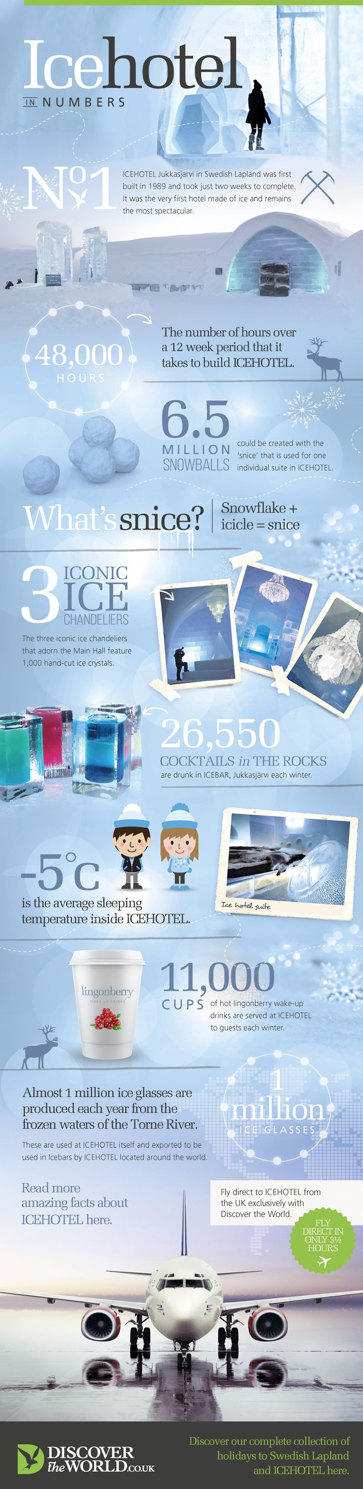 Fascinating #Facts about the #ICEHOTEL in Swedish Lapland. You can only fly there direct with us so book your Icehotel adventure now for this winter: https://www.discover-the-world.co.uk/destinations/icehotel-holidays
