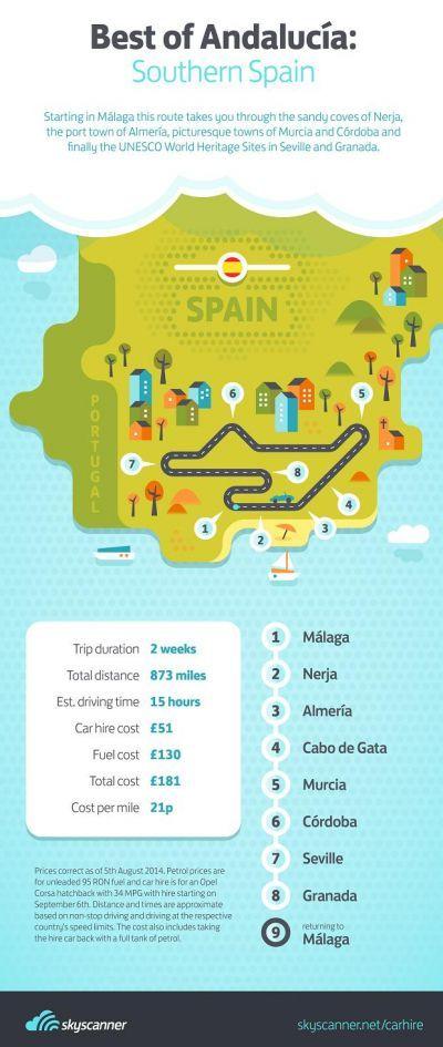 Andalusia, Spain. Andalusia route suggestion. Malaga, Cordoba, Seville.......