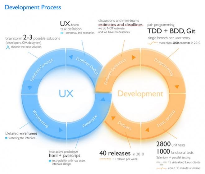 UX Design e Desenvolvimento