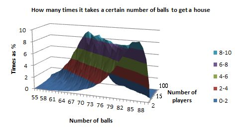 Graph of how many times it takes a certain number of balls to get a 'house', for a given number of players, in 3D