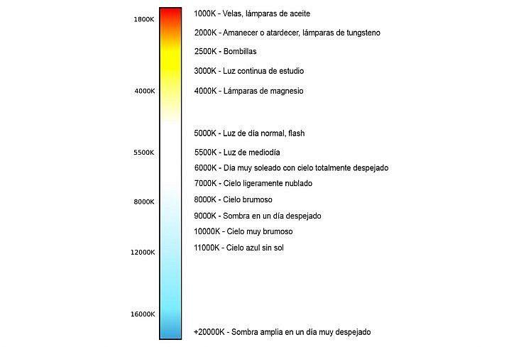escala gradudada de temperatura de color