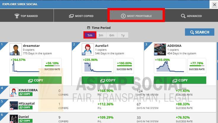 Segera bergabung bersama Askap Social http://askap.pt/MostProfitable  Daftar 6 trader penghasil profit terbanyak dalam 1 bulan. 1. dreamstar (+764.57%) 2. Aurelia1 (+235.96%) 3. ADDISKA (+193.09%) 4. KINGCOBRA (+168.90%) 5. HFJcapital (+112.36%) 6. Daniel (+109.29%) // askap social trade trading bisnis trading online bisnis online