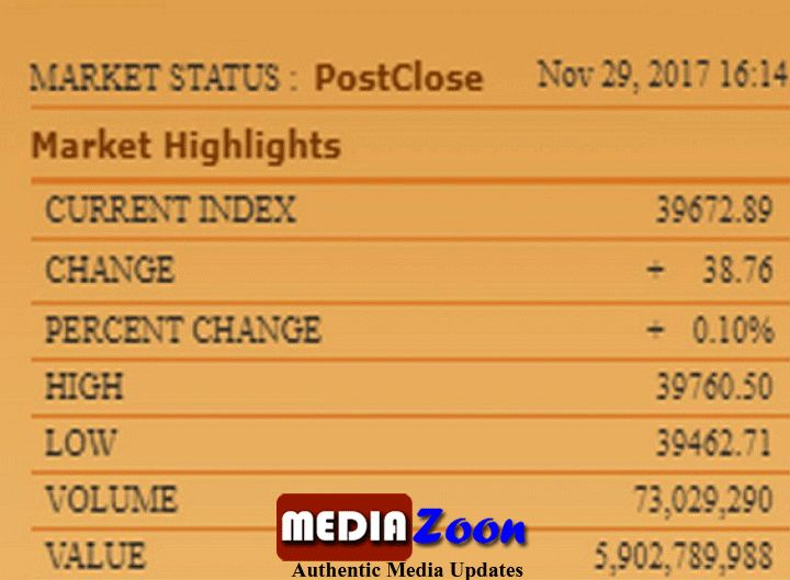 latest news, The Pakistan Stock Exchange has seen a slight increase and 38 points have improved in 100 indexes.today's turnover, 7 Crore, 30 lakhs..........