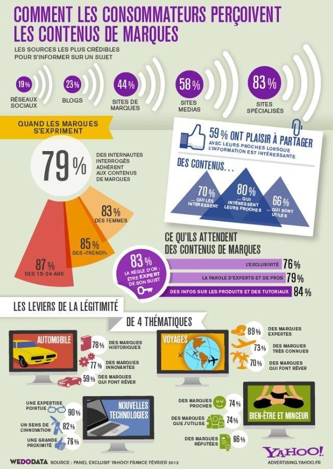 Comment les consommateurs perçoivent les contenus des marques?