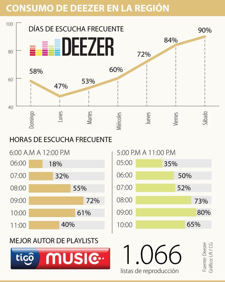 ¿Cómo se escucha música en streaming en América Latina?