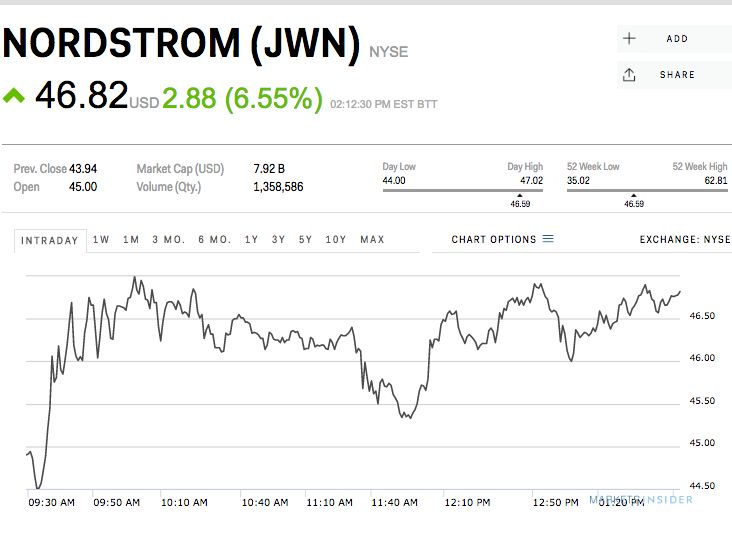 Nordstrom is spiking after a stellar fourth quarter (JWN)