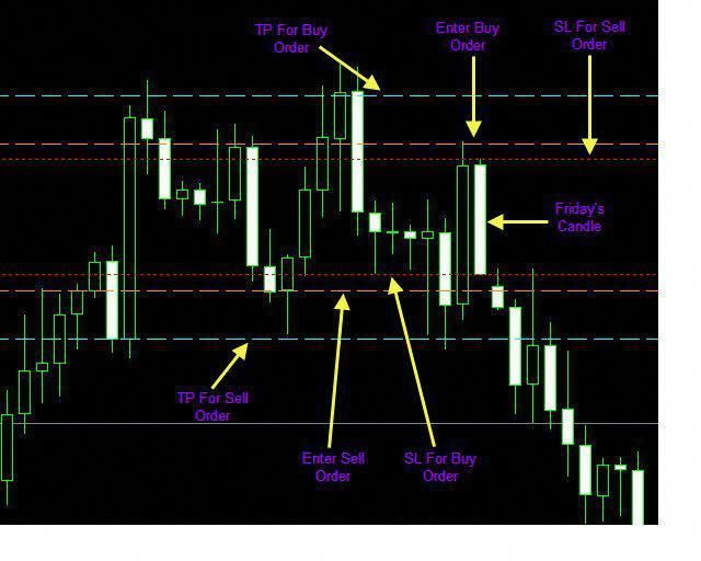 Breakout Weekly Strategy Trading System Forex Strategies Forex