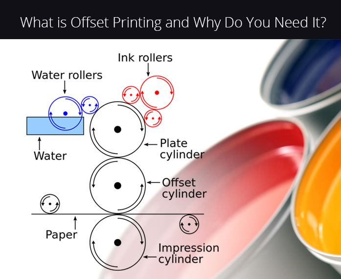 Offset printing also known as offset lithography, a easiest process of large amounts of standardized products printing in which the images transferred on metal plates to rubber blankets or rollers and then to the print media. It is one of the most popular and commonly used printing process today.