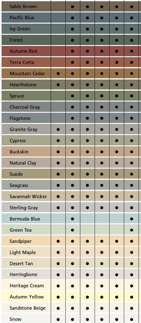 Certainteed Cedar Impressions 174 Polymer Shake And Shingle