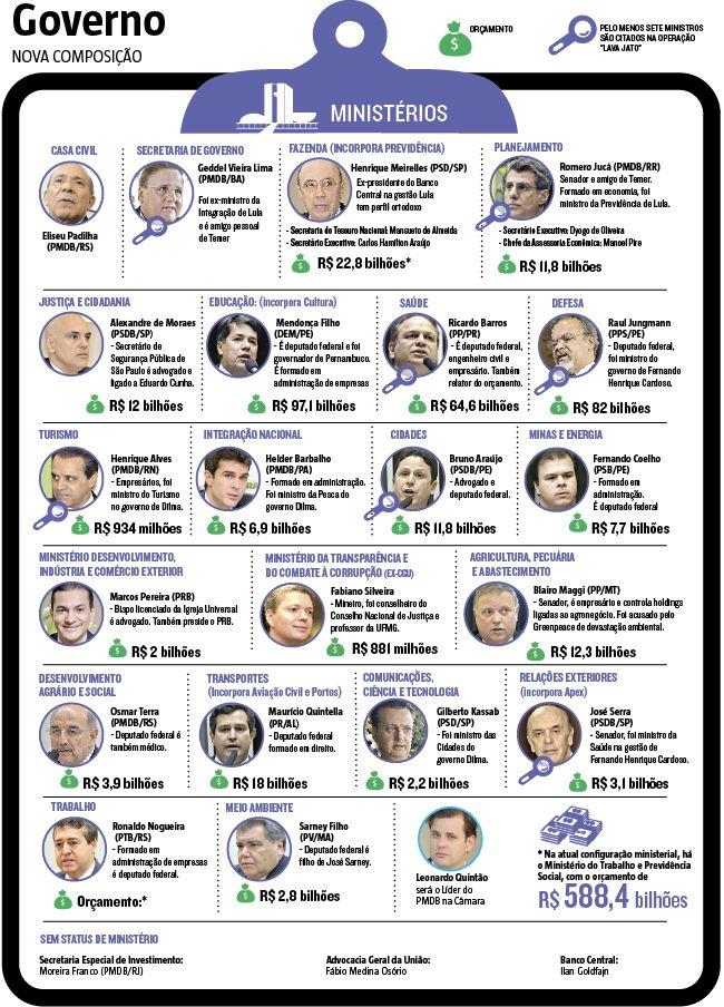 Michel Temer assume a Presidência da República com foco na economia. Sob o mantra de criar oportunidades aos investidores, tirar o país do atoleiro e pacificá-lo, o então vice-presidente assumiu as funções de presidente em exercício, após o afastamento da presidente Dilma Rousseff  13/05/2016) #Política #impeachment #Economia #Dilma #Infográfico #Infografia #HojeEmDia