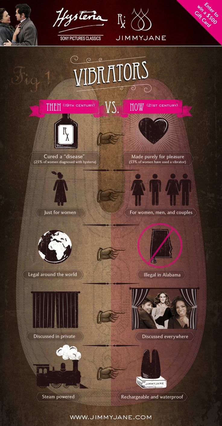 history of vibrators: Sexual Health, Sexy Naughti, Sexy Rate, Sexy Infographic, Sex Toys, Luxury Vibrators, Fascinators Facts, Sex Infographic, Jimmyjan Infographic