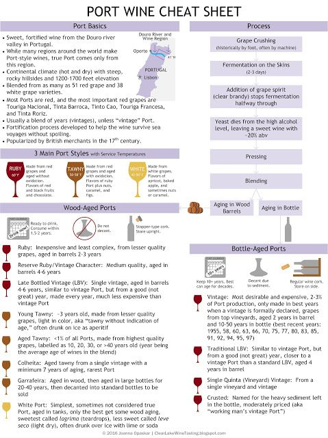 Wine Infographic: Port Wine Cheat Sheet