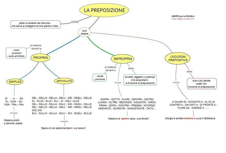 Mappa concettuale sulla PREPOSIZIONE : PROPRIA (semplice e articolata), IMPROPRIA e LOCUZIONI PREPOSITIVE STAMPARE LA MAPPA: 1) Cl...