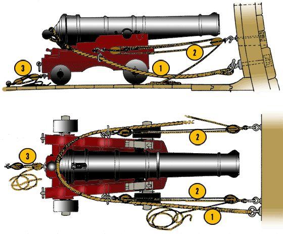Partes de un cañón                                                                                                                                                                                 Más