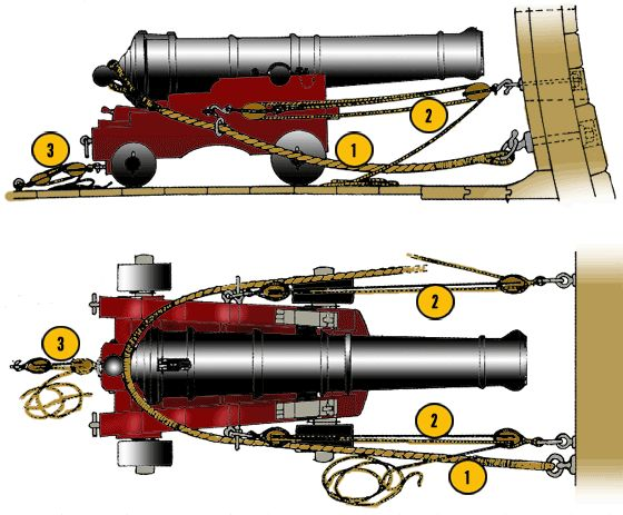 Partes de un cañón