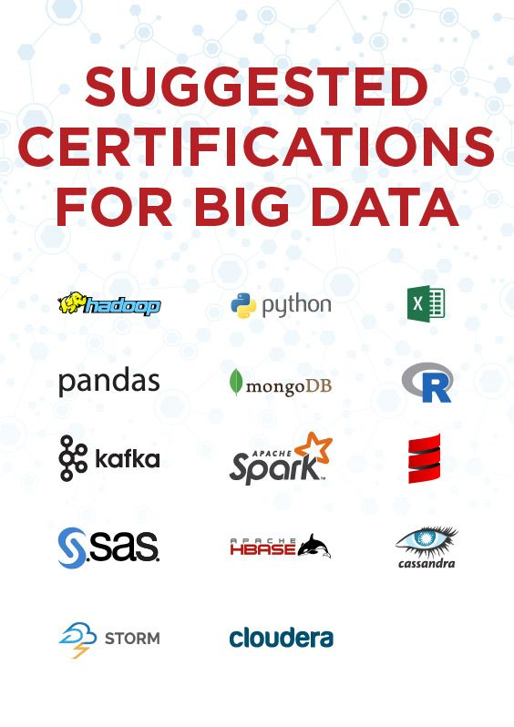 Suggested certifications for Big Data includes: Hadoop, SAS, Python, Microsoft Excel, R, MongoDB, Pandas, Apache Spark & Scala, Apache Kafka, Apache Storm, Apache Cassandra, MapReduce, Cloudera, HBase, Pig, Flume, Hive, Zookeeper.